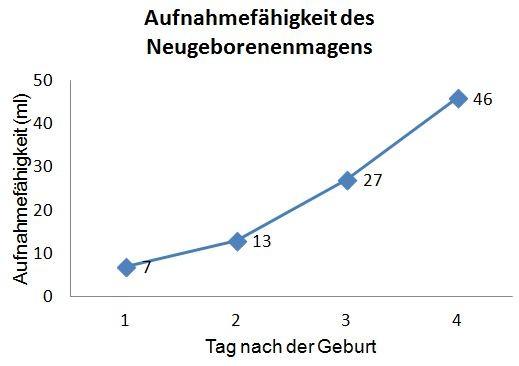 Grafik über die Aufnahmefähigkeit des Neugeborenenmagens