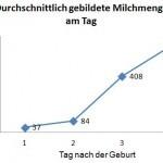 Grafik über die Milchbildung in den ersten Tagen.