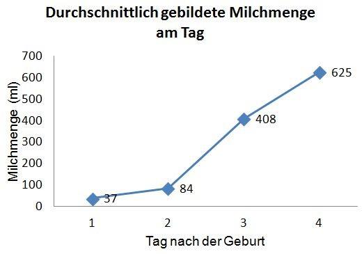 Tag Der Geburt Berechnen : milchbildung in den ersten tagen nach der geburt still lexikon ~ Themetempest.com Abrechnung