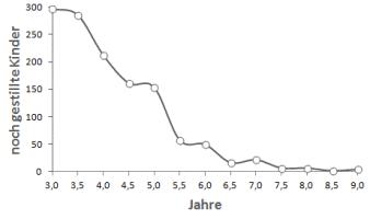 Diagramm mitHäufigkeit von Langzeitstillen Dettwyler