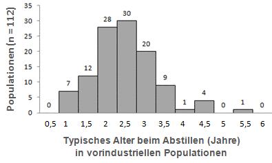 Diagramm mit dem typischen Alter zum Abstillen in vorindustriellen Populationen