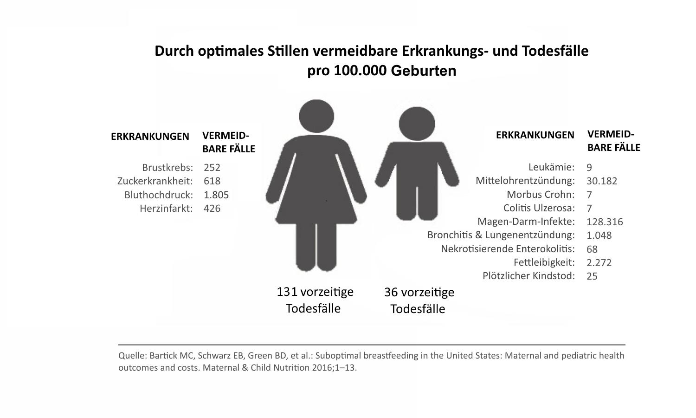 Grafik mit Zahlen zu durch optimales Stillen vermeidbaren Erkrankungs- und Todesfällen
