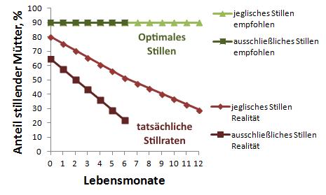 optimales-suboptimales-stillen-2