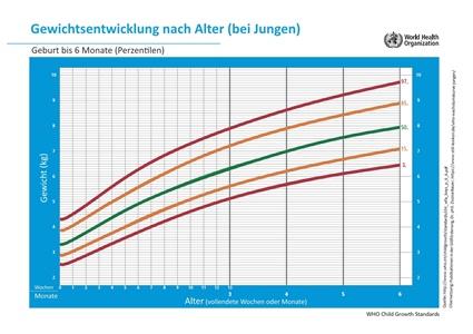 Grafik mit den WHO-Wachstumskurven