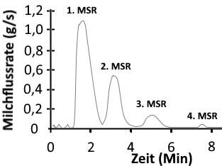 Milchpendereflex Grafik