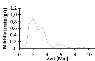 Grafik Milchspendereflex