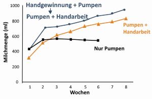 Grafik mit drei verschiedenen Kurven