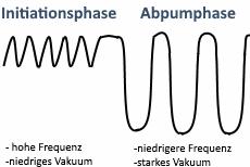Grafik zur Illustrierung vo Initiations- und Abpumpphase bei einer Milchpumpe